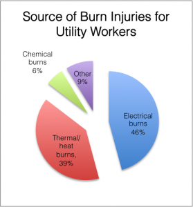 Utility Burn Injury Statistics